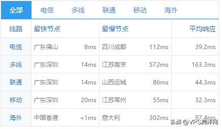 香港沙田 CN2 GIA一款适合做网站的VPS 真实测评